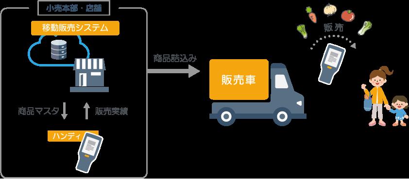 移動販売システム図